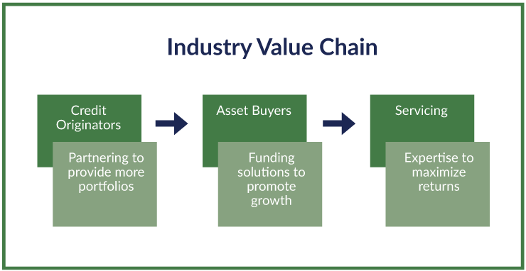 Industry Value Chain