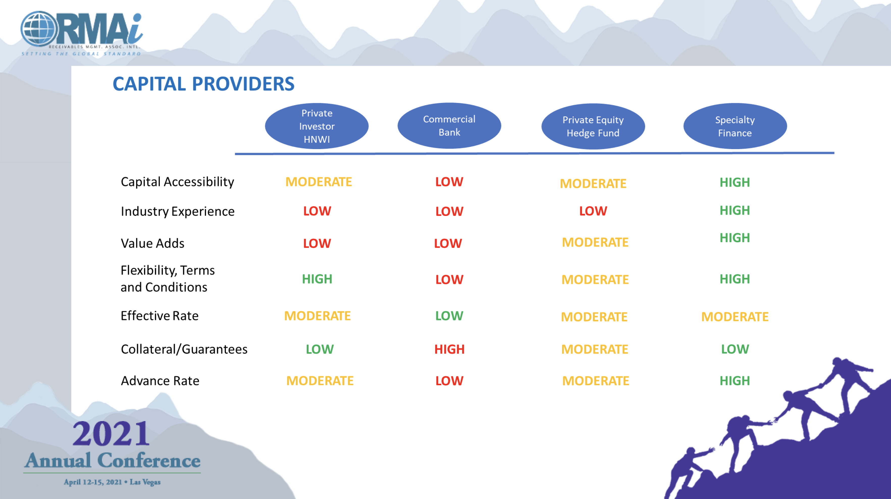 Types of Capital Providers